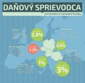 Infografika: Daňový sprievodca pre strednú a vychodnú Európu
